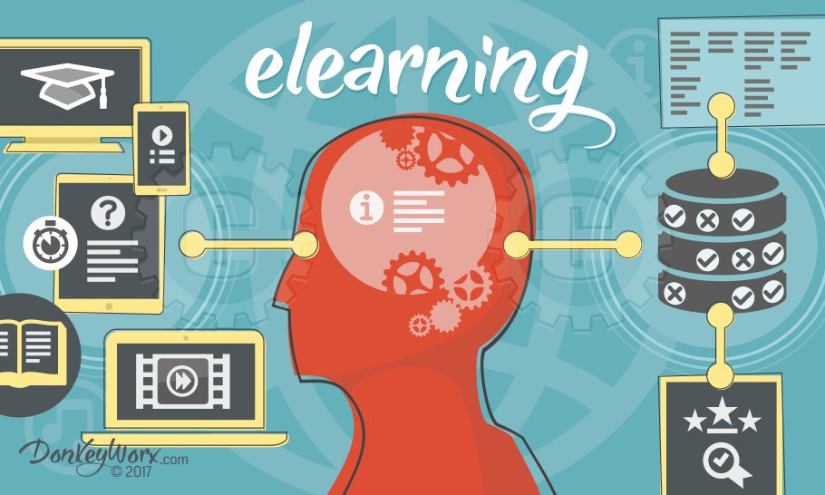 Elearning Lesson Icons, Head Silhouette and LMS database icons