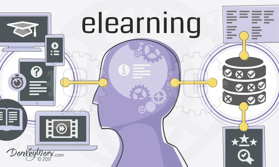 Elearning lesson icons and head silhouette with LMS database icon no background